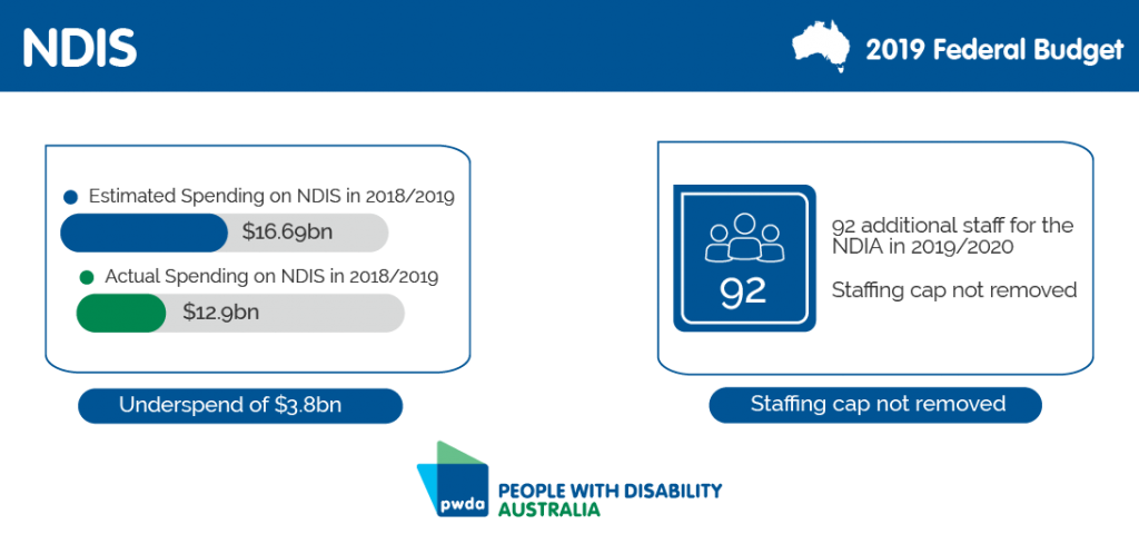 2019 Federal Budget – People with Disability Australia