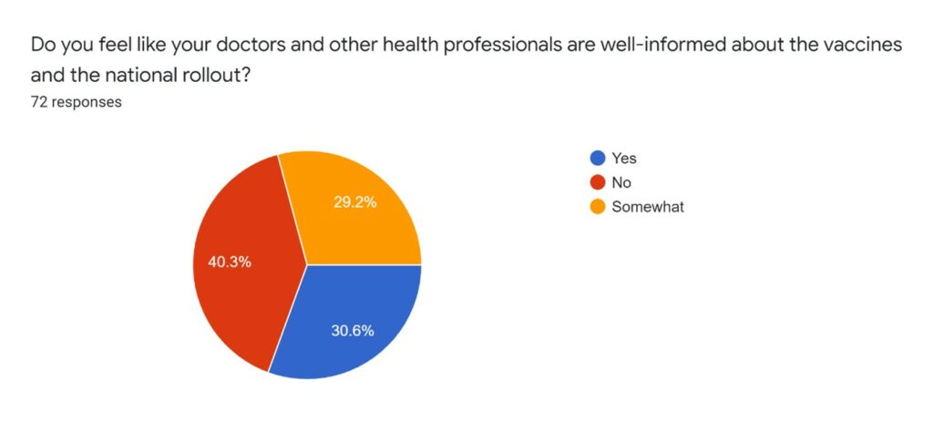 Do you feel like your doctors and other health professionals are well-informed about the vaccines and the national rollout? Pie chart showing 72 responses  Yes: 30.6% No: 40.3% Somewhat: 29.2%