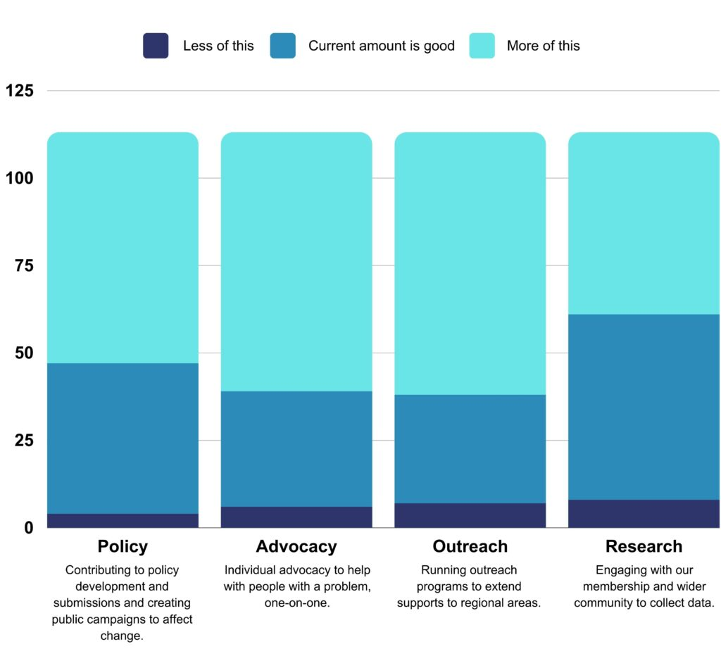 This graph shows that most respondents wanted to see more policy, advocacy and outreach work.